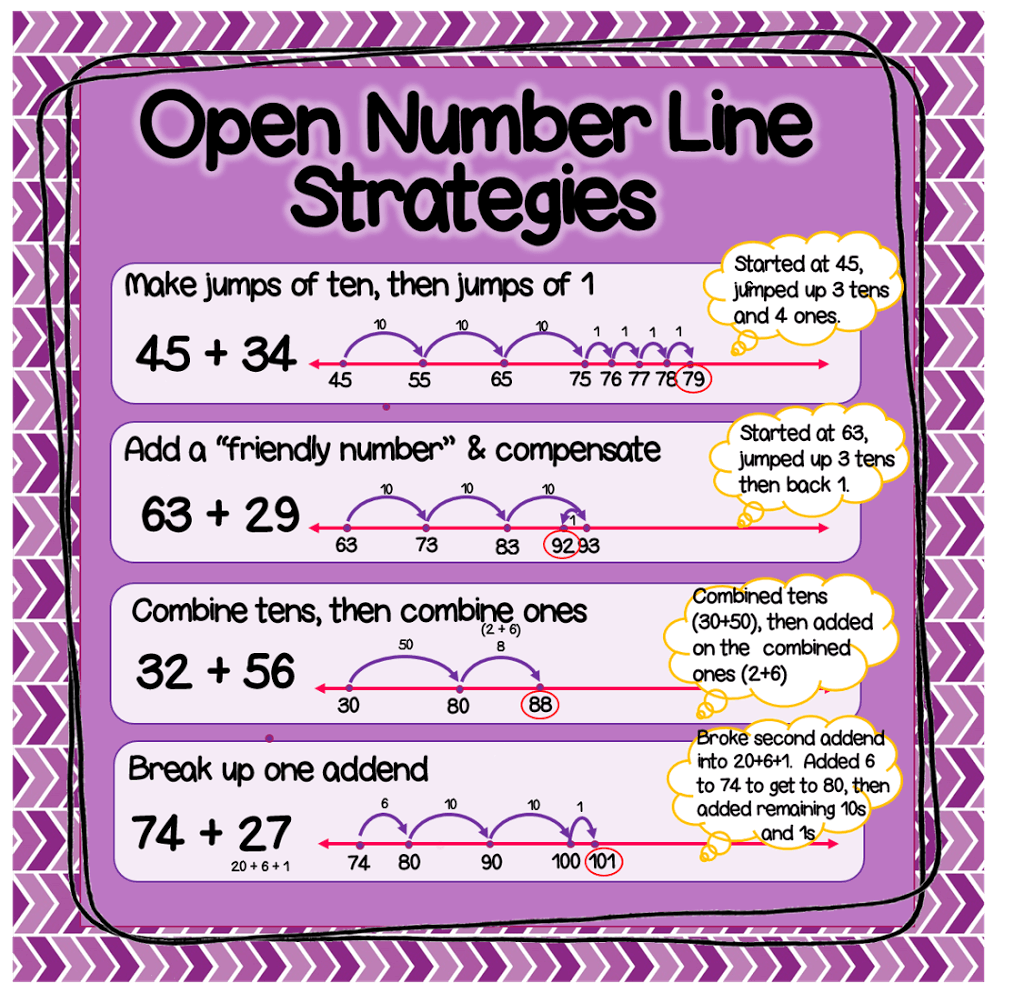 Open Number Lines Explained