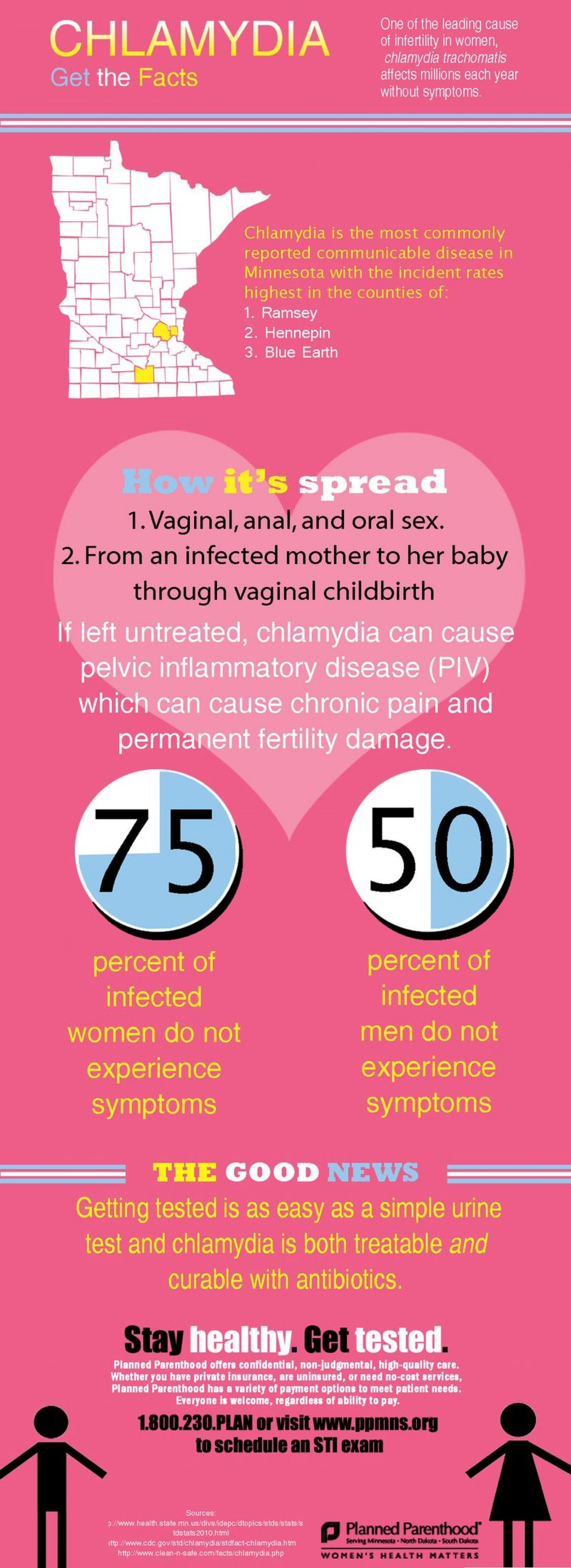 Chlamydia Facts Infographic