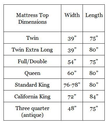Standard Bed Sizes