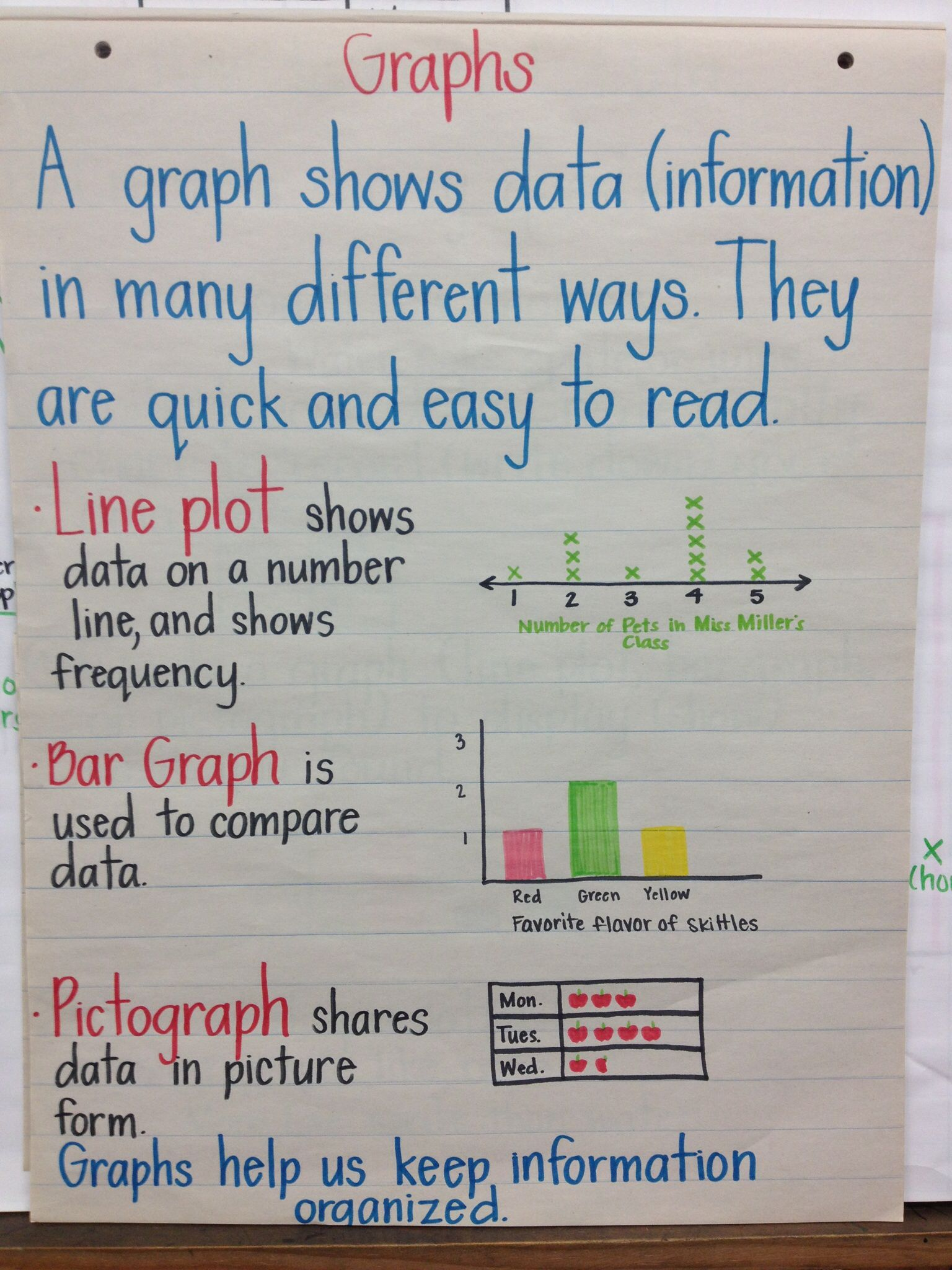 Kinds Of Graphs We Learn In Second Grade I Would Add A Table With Tally Marks