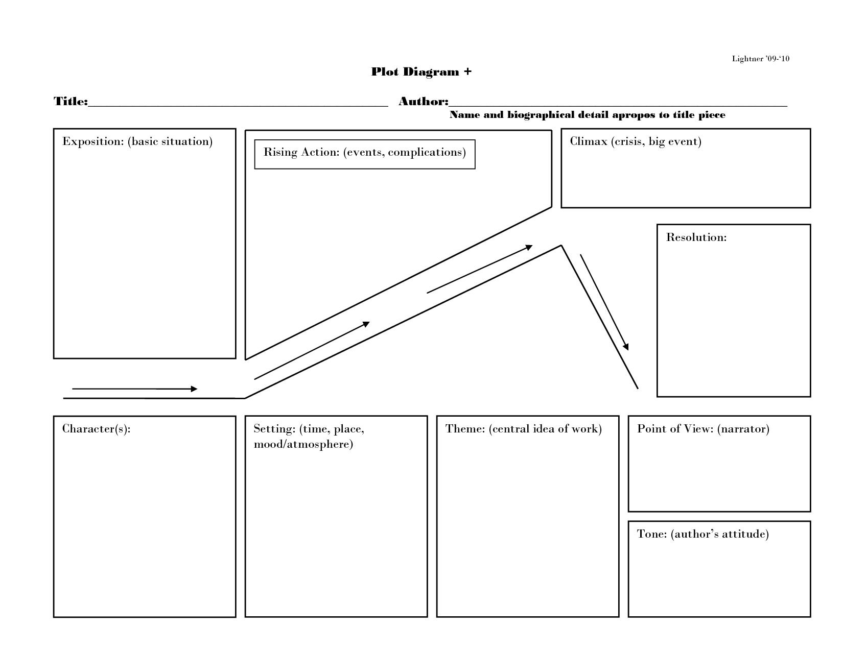 Plot Diagram Plot Diagram 09 10