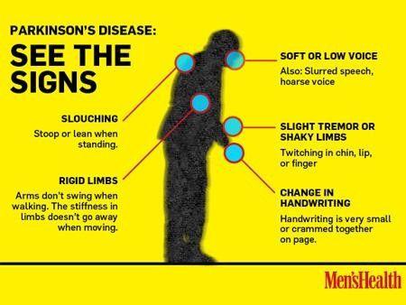 Parkinson's Disease Symptoms | Signature Signs of ...