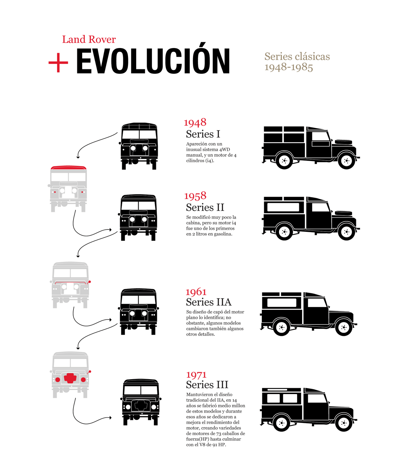 Land Rover Evolution
