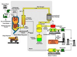 power plant process flow diagram photo album diagrams   Stoek Energy   Pinterest   Diagram