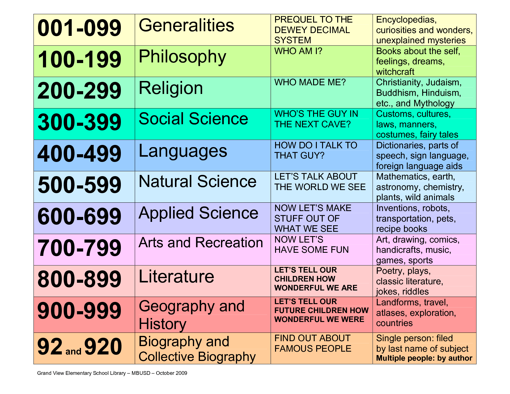 Dewey Decimal Classification Chart Ts