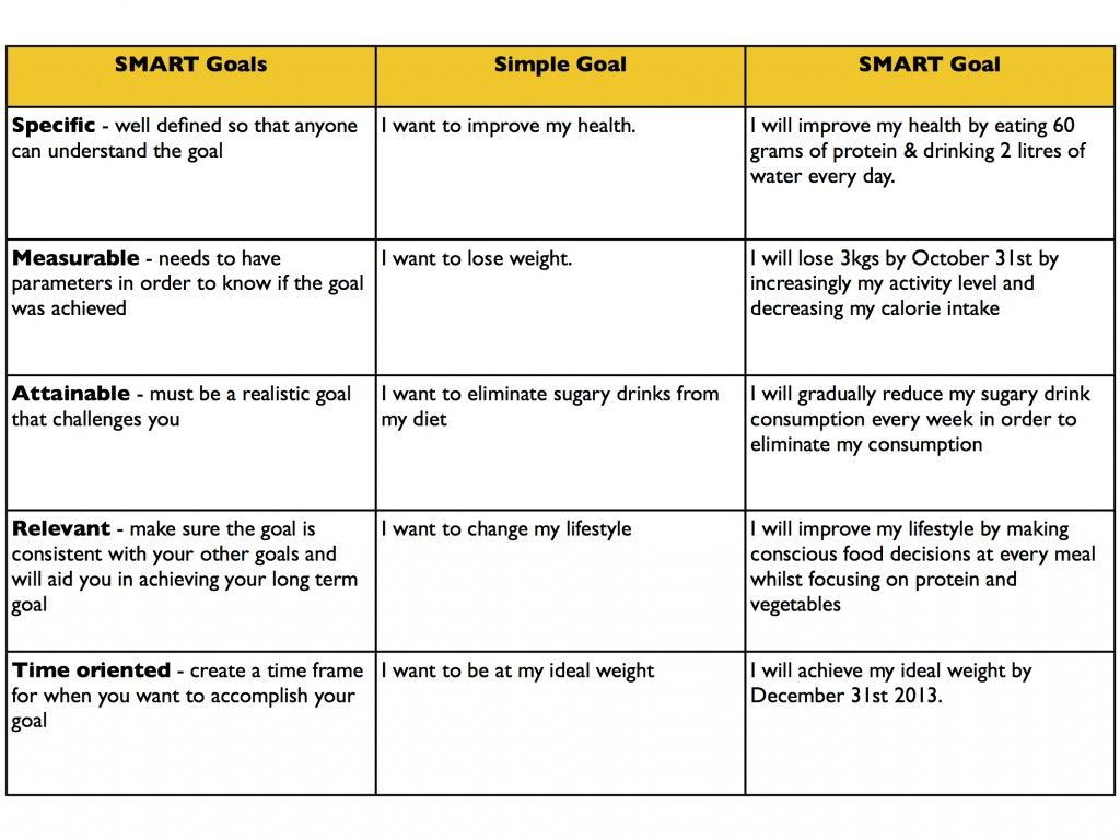 Setting Smart Goals For Weight Loss