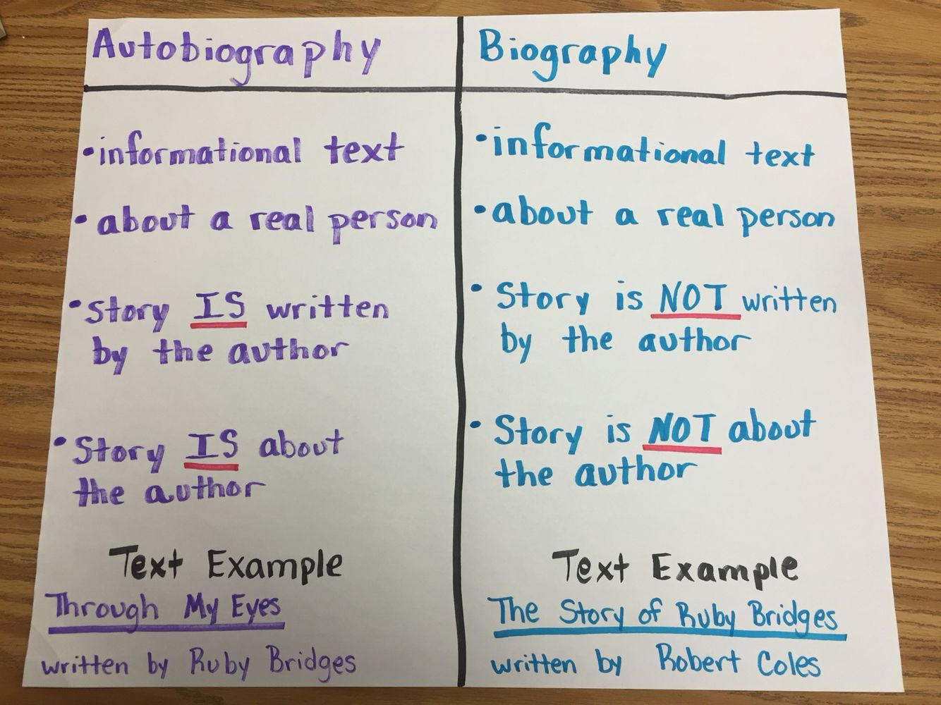 Autobiography Vs Biography Here S A Quick Reference