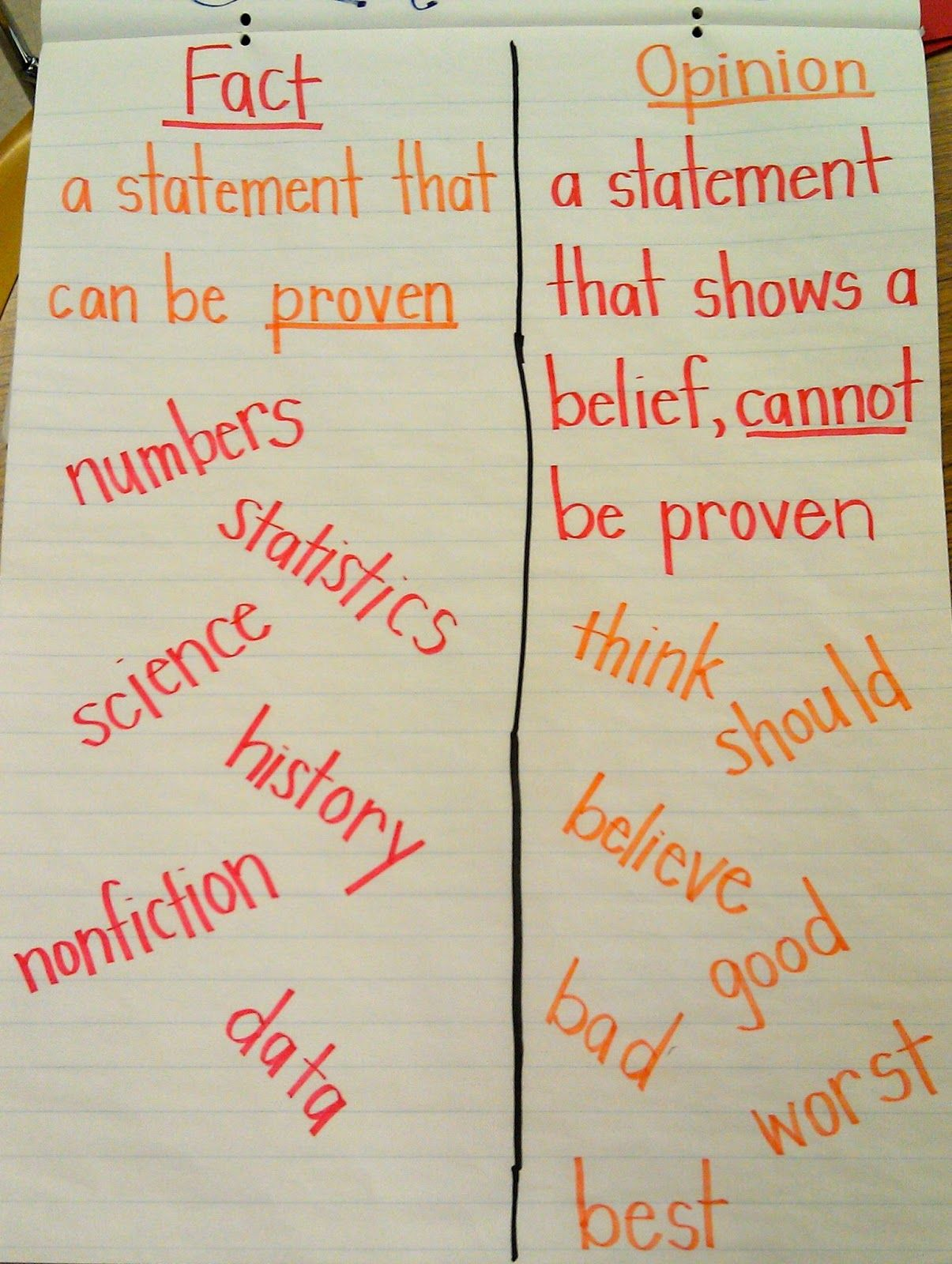 Eclectic Educating S Anchor Chart For Fact And Opinion