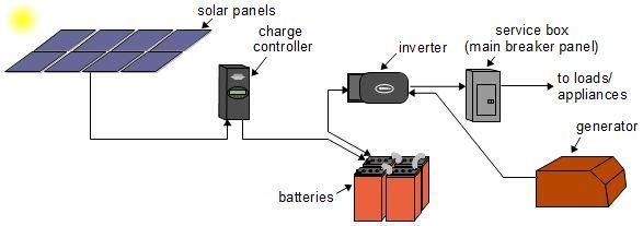 Solar Panels Diagrams - FREE DOWNLOAD - Printable ...