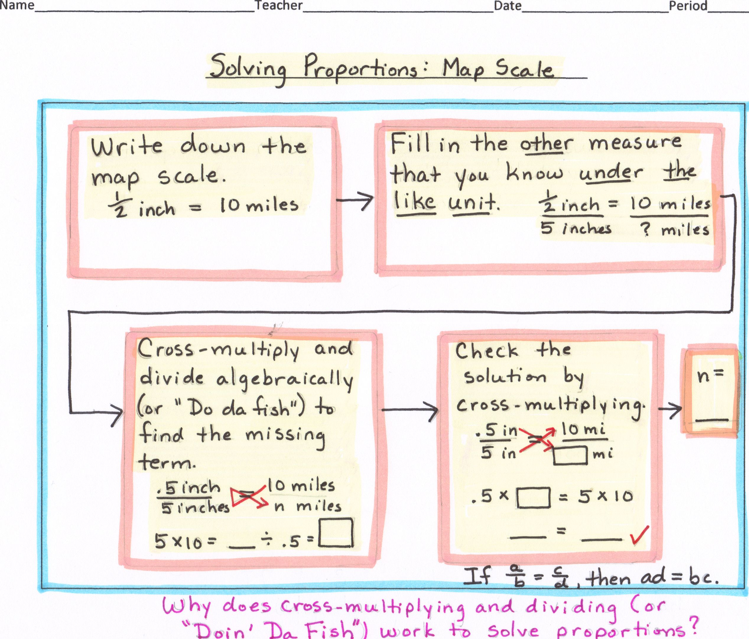Math Algebra Flow Map Solving Proportion Map Scale