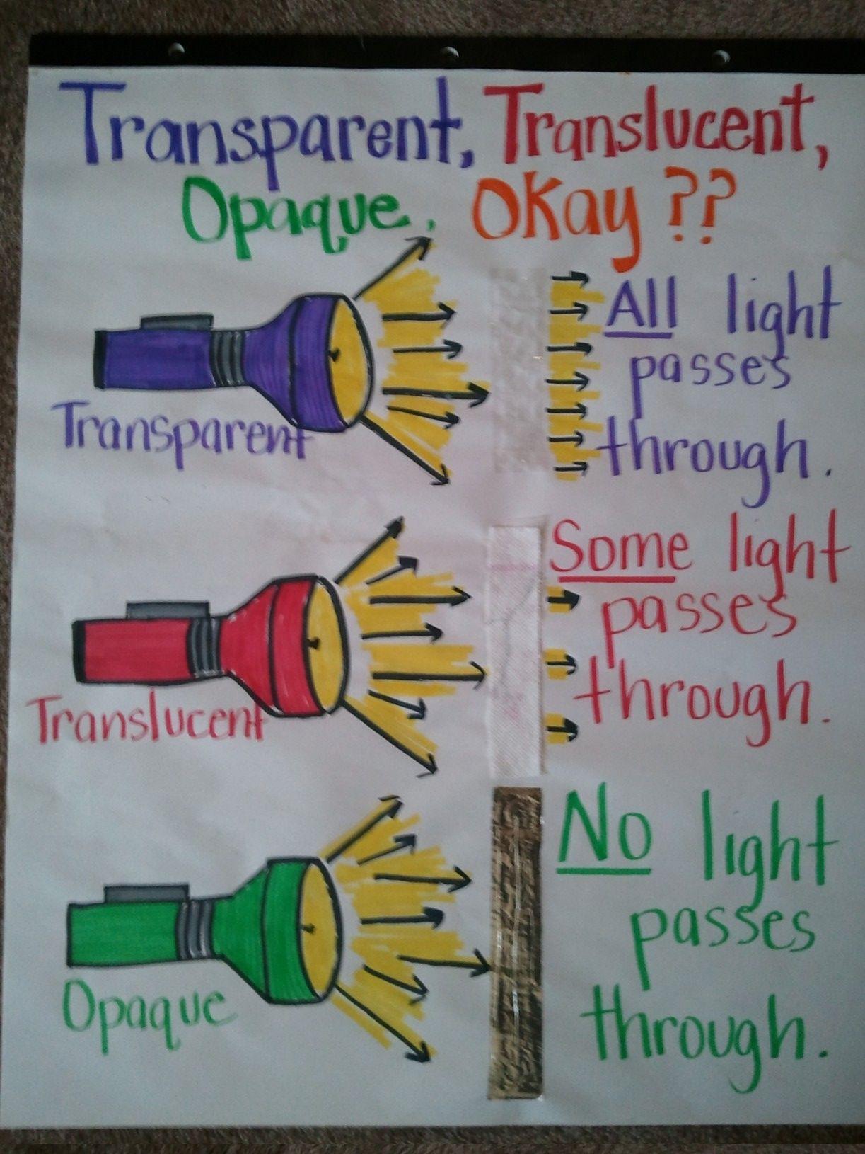 Fun Way To Show Properties Of Light