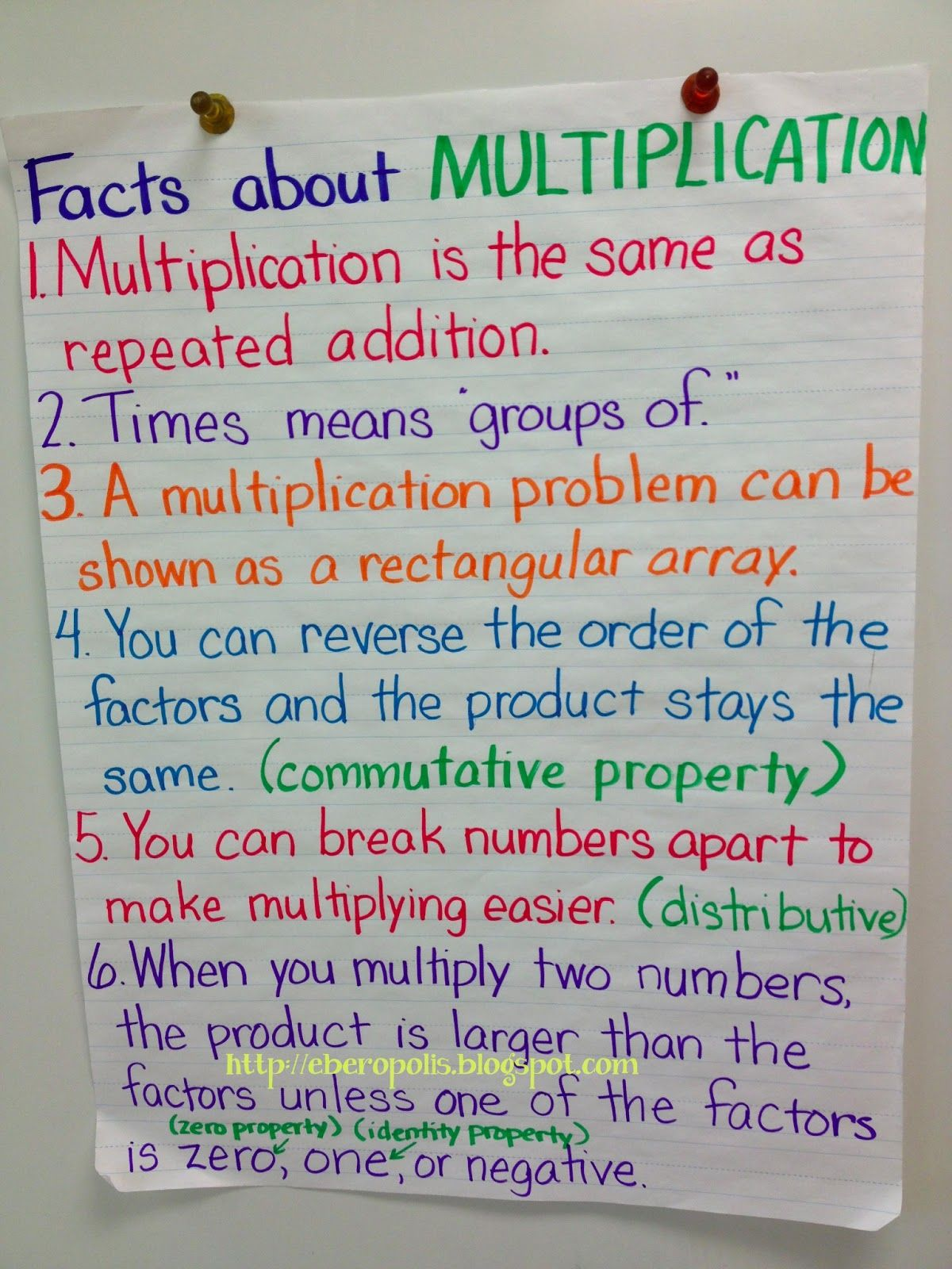 Resources And Ideas For Teaching Multiplication Of Fractions M 4