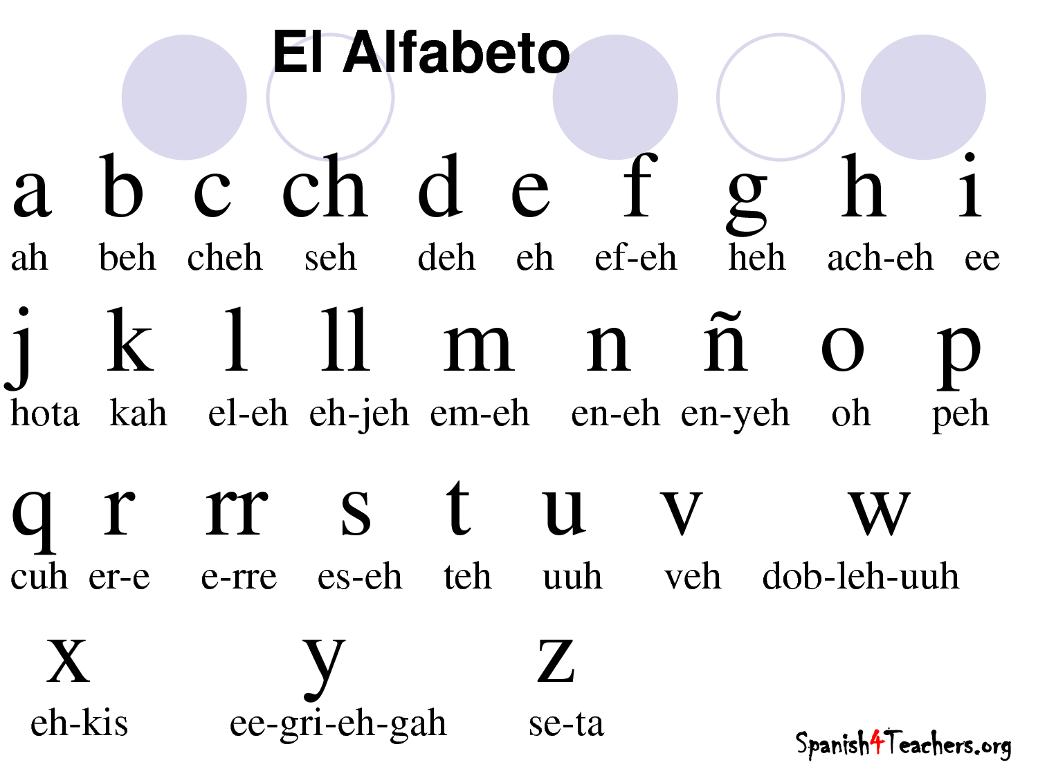 This Is A Chart Of The Spanish Alphabet The Main Language