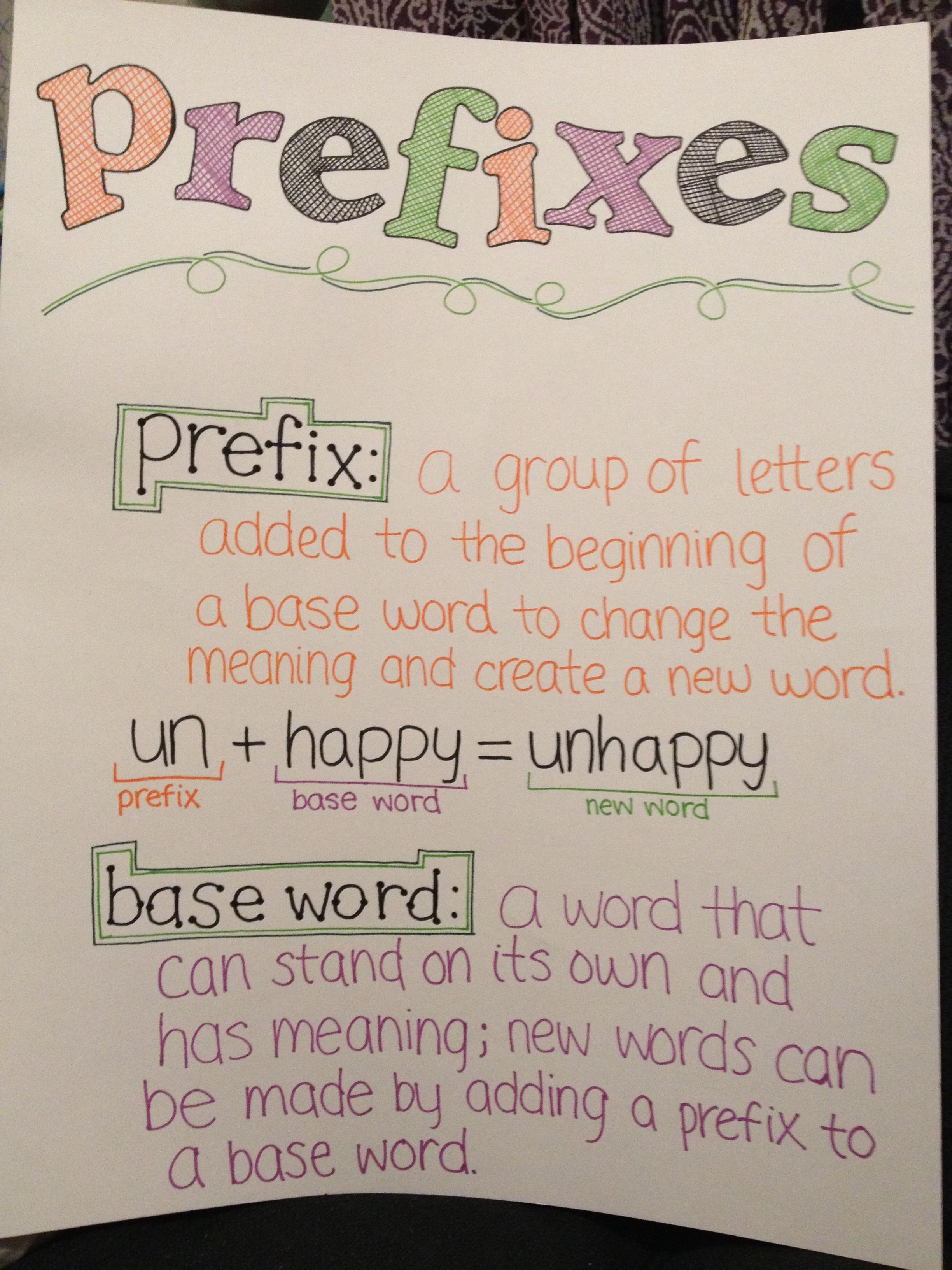 Prefix Anchor Chart Shows Students What Prefix Is And How Adding A Prefix To The Word Changes