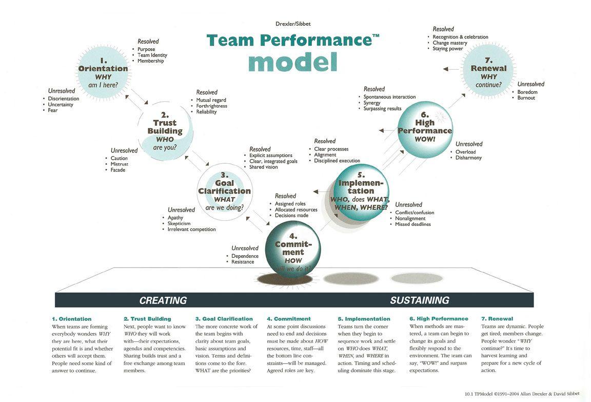 The Drexler Sibbet Team Performance Model 7 Stages 1