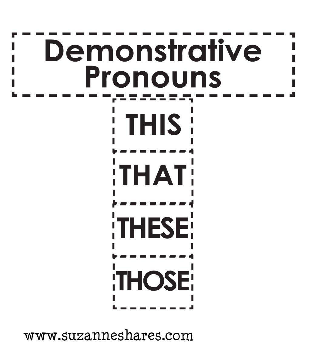 Demonstrative Pronouns Picture