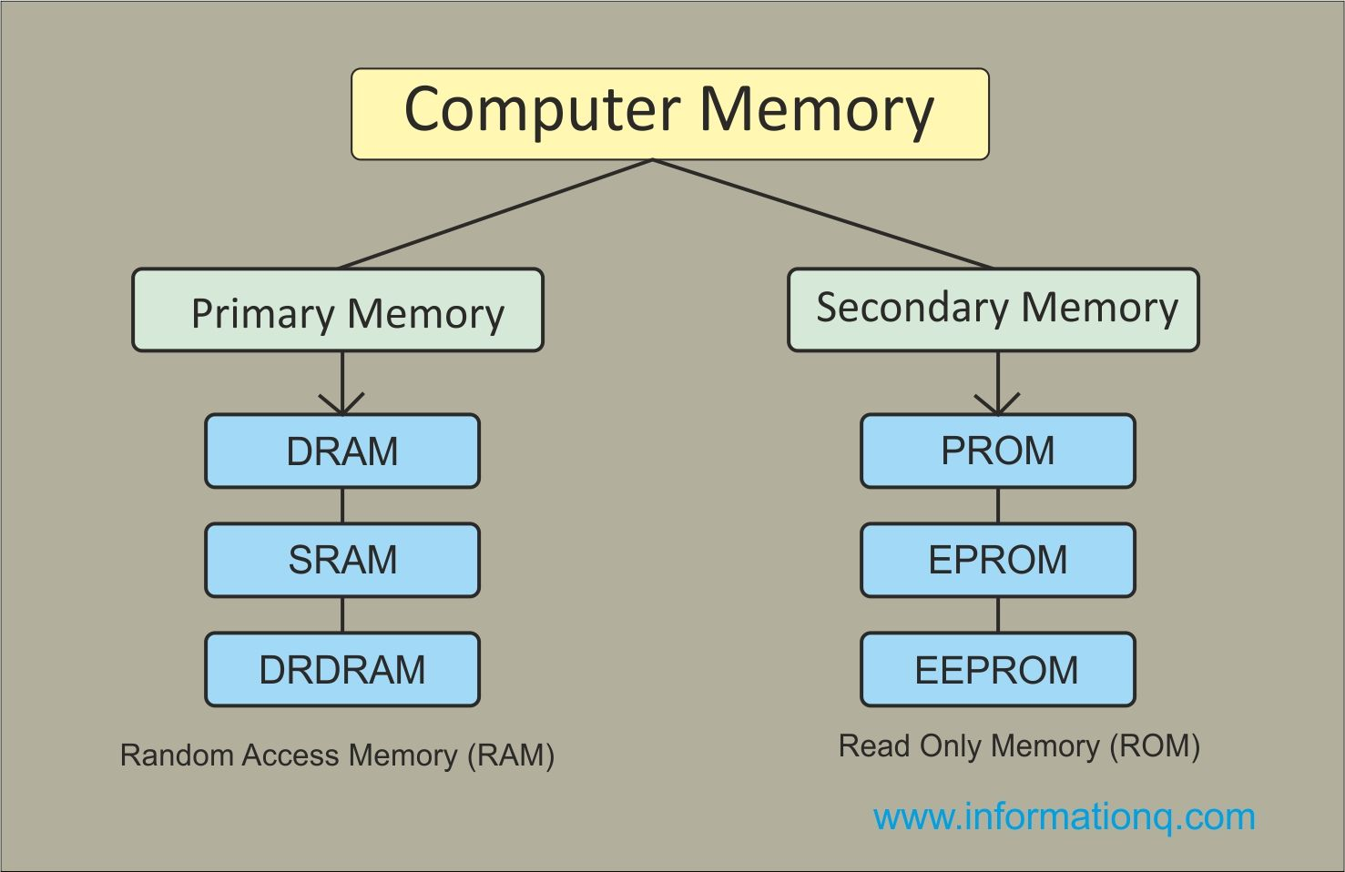 Memory Is Major Part Of Computers That Categories Into