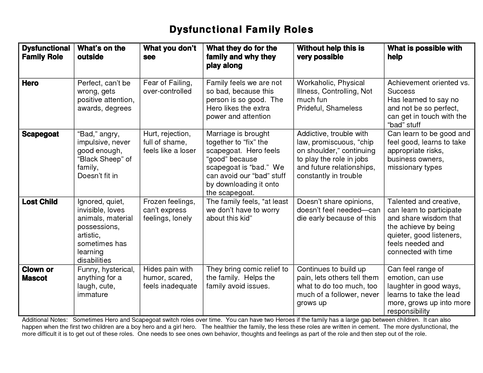 Family Therapy Worksheets Dysfunctional X3cb X3efamily X3c B X3e Roles Chart And Visual