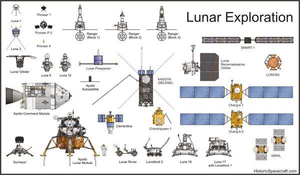 Lunar exploration spacecraft comparison chart 70s