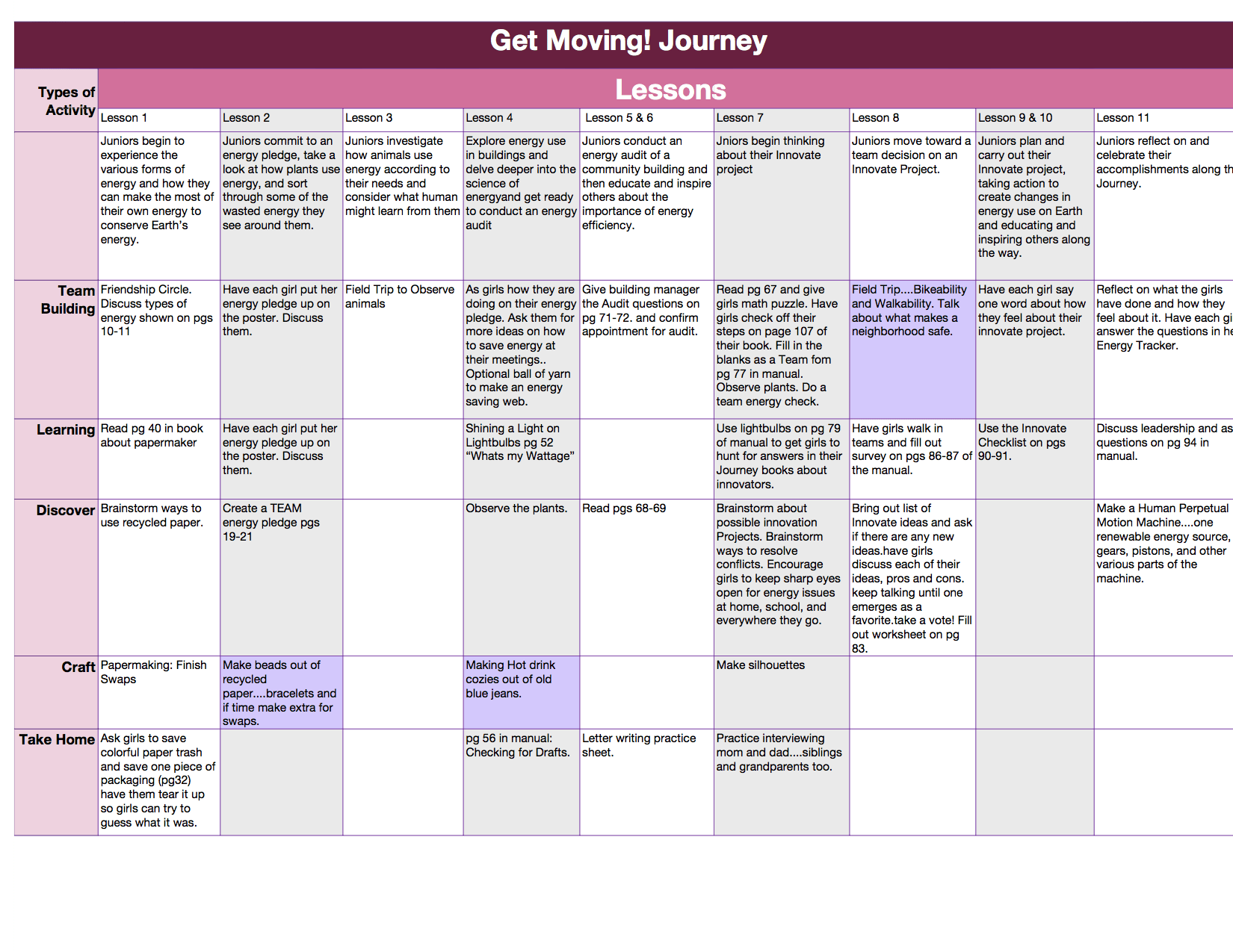 An Outline Of The Get Moving Journey And Skill Badges The Shaded Areas Are Overlaps With The