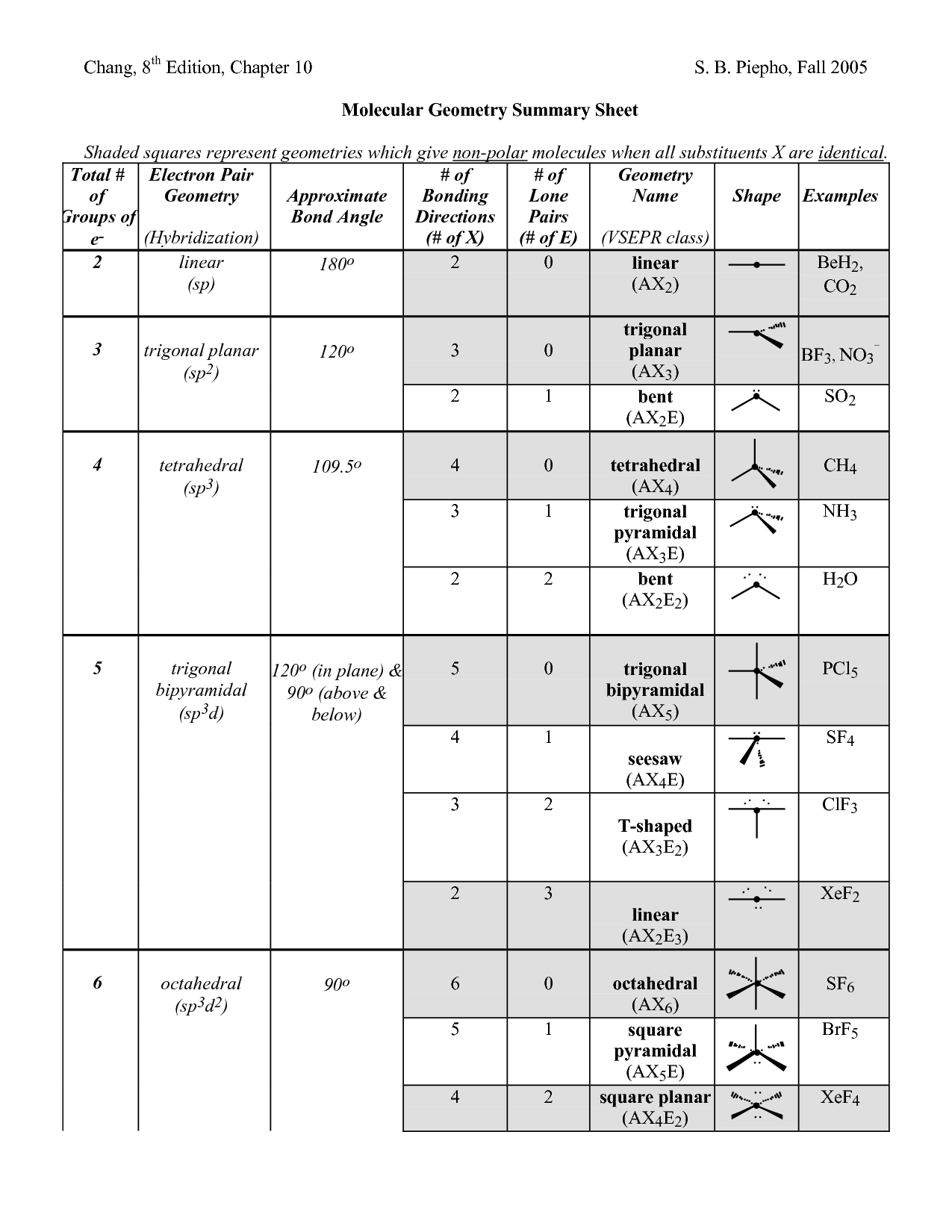 Worksheet Molecular Geometry Worksheet Grass Fedjp