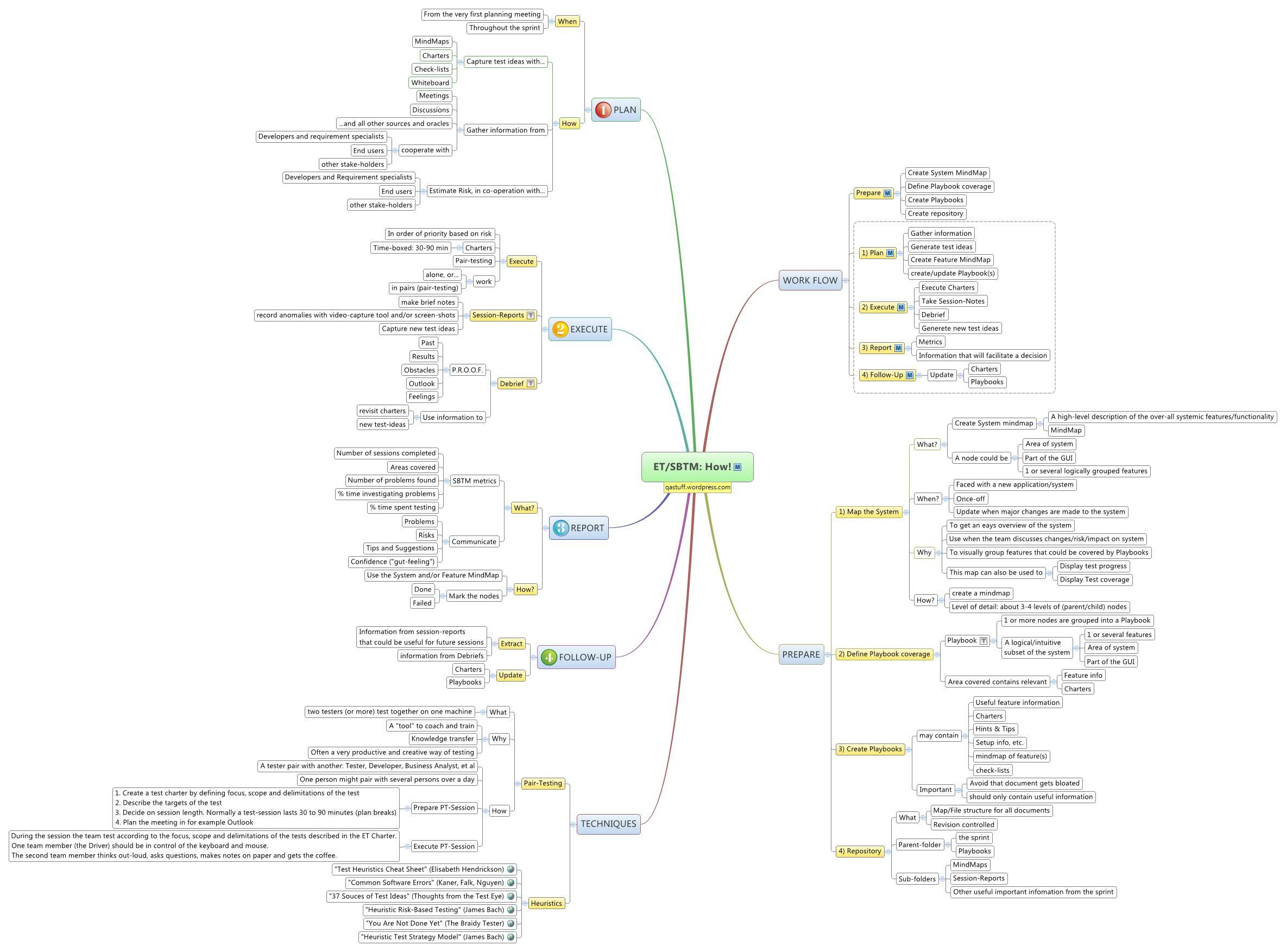 Exploratory Testing Mind Map