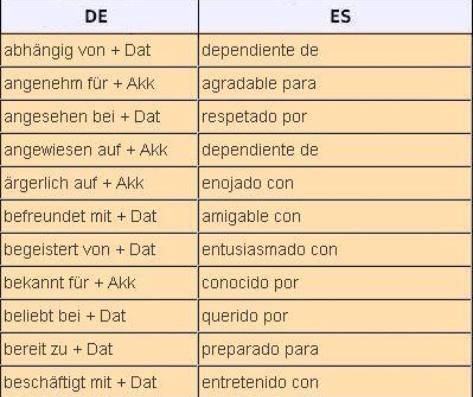 Verben Prapositionen Mit Zwei Kasus Dativ Und Akkusativ