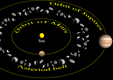 Asteroid belt between Mars & Jupiter.PNG | Cosmos- The ...