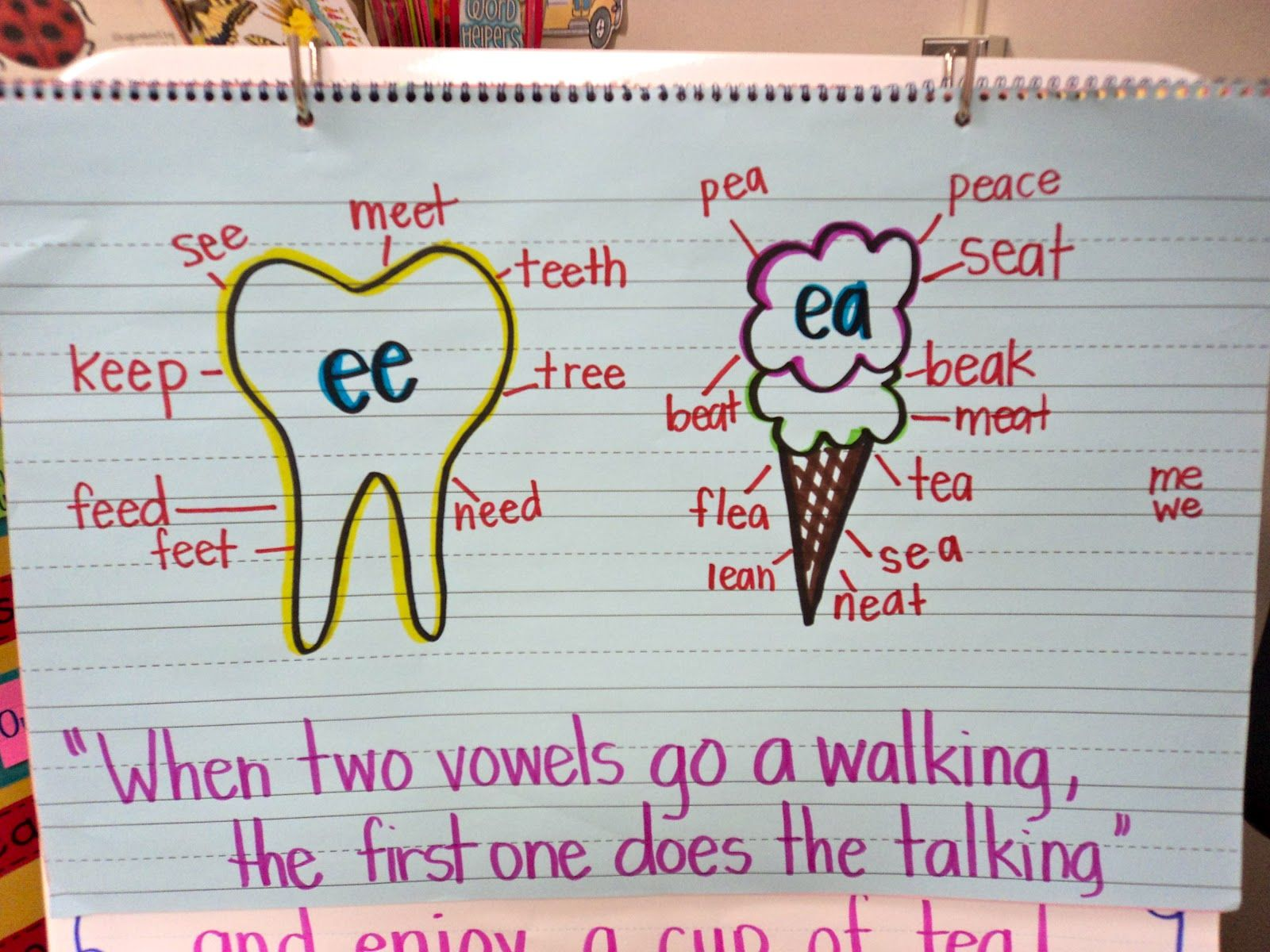Anchor Chart Long E Sound When Two Vowels Go A Walking The First One Does The Talking