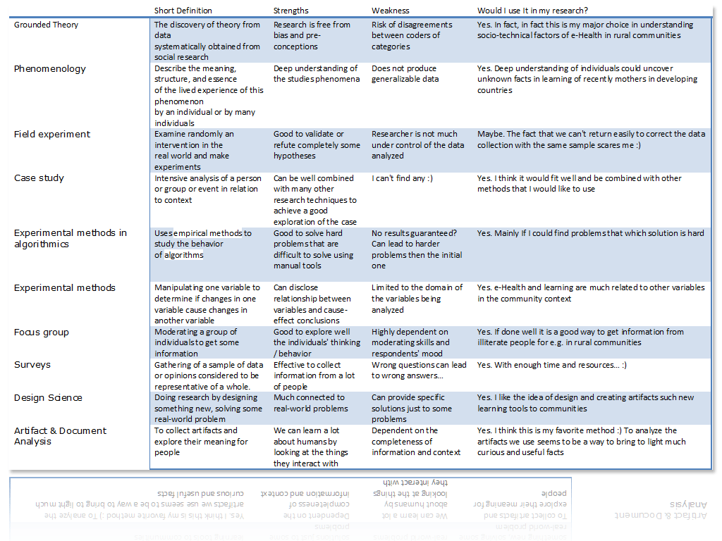 Research Method Types