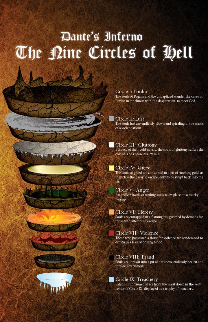 Image result for dante's inferno