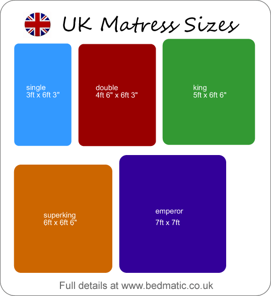 Uk Bed Sizes Chart Size For British From Small Single To Emperor