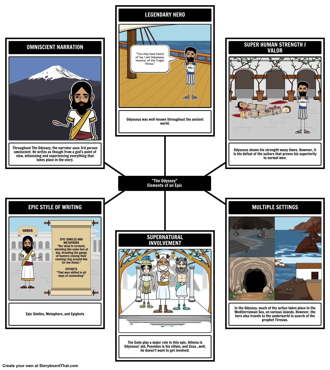 Follow Odysseus In The Odyssey And Better Understand The Hero S Journey Or Monomyth With This