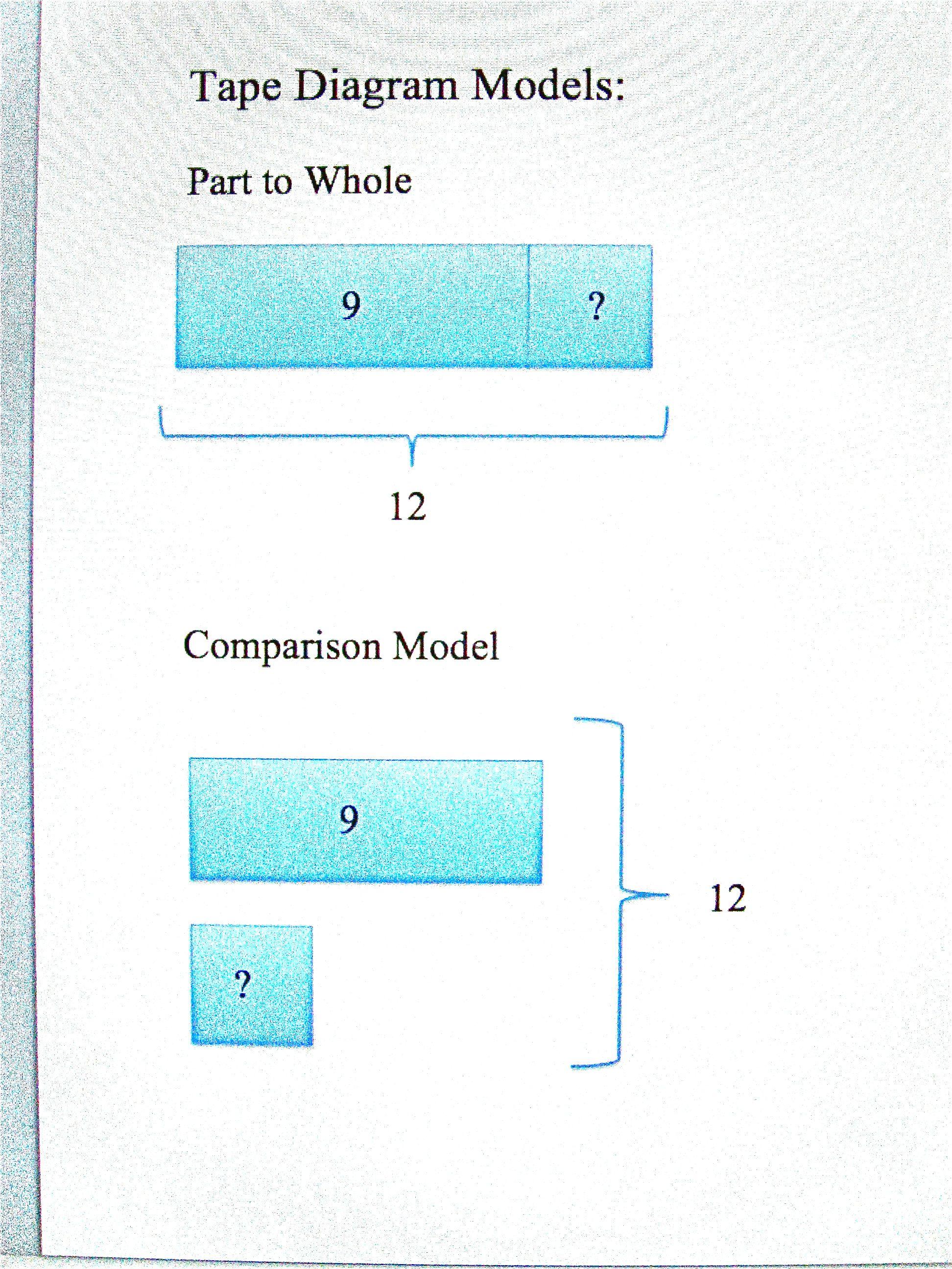 Comparison Tape Model