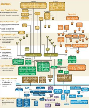 The most detailed OSI diagram I could find | Tech