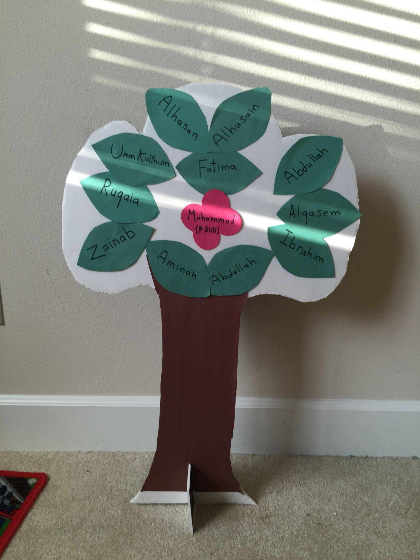 Prophet Muhammad Saw Family Tree