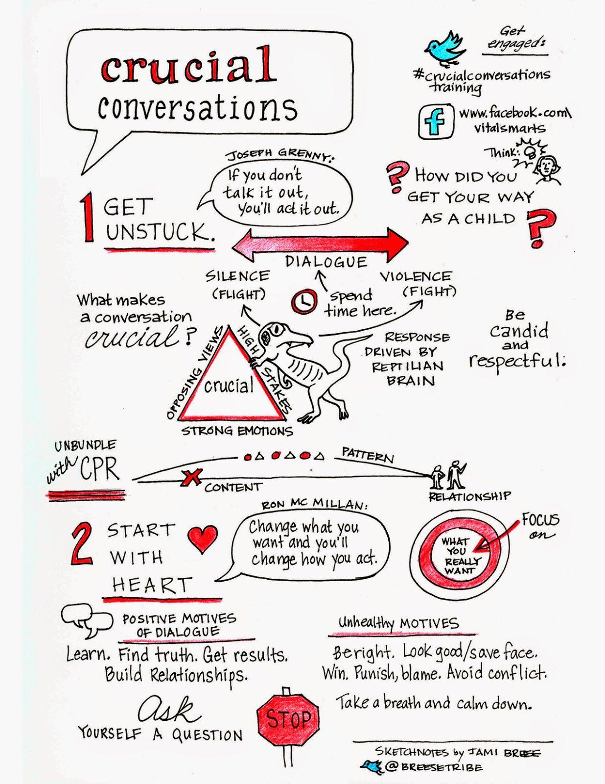 Self Love U Crucial Conversations Infographics