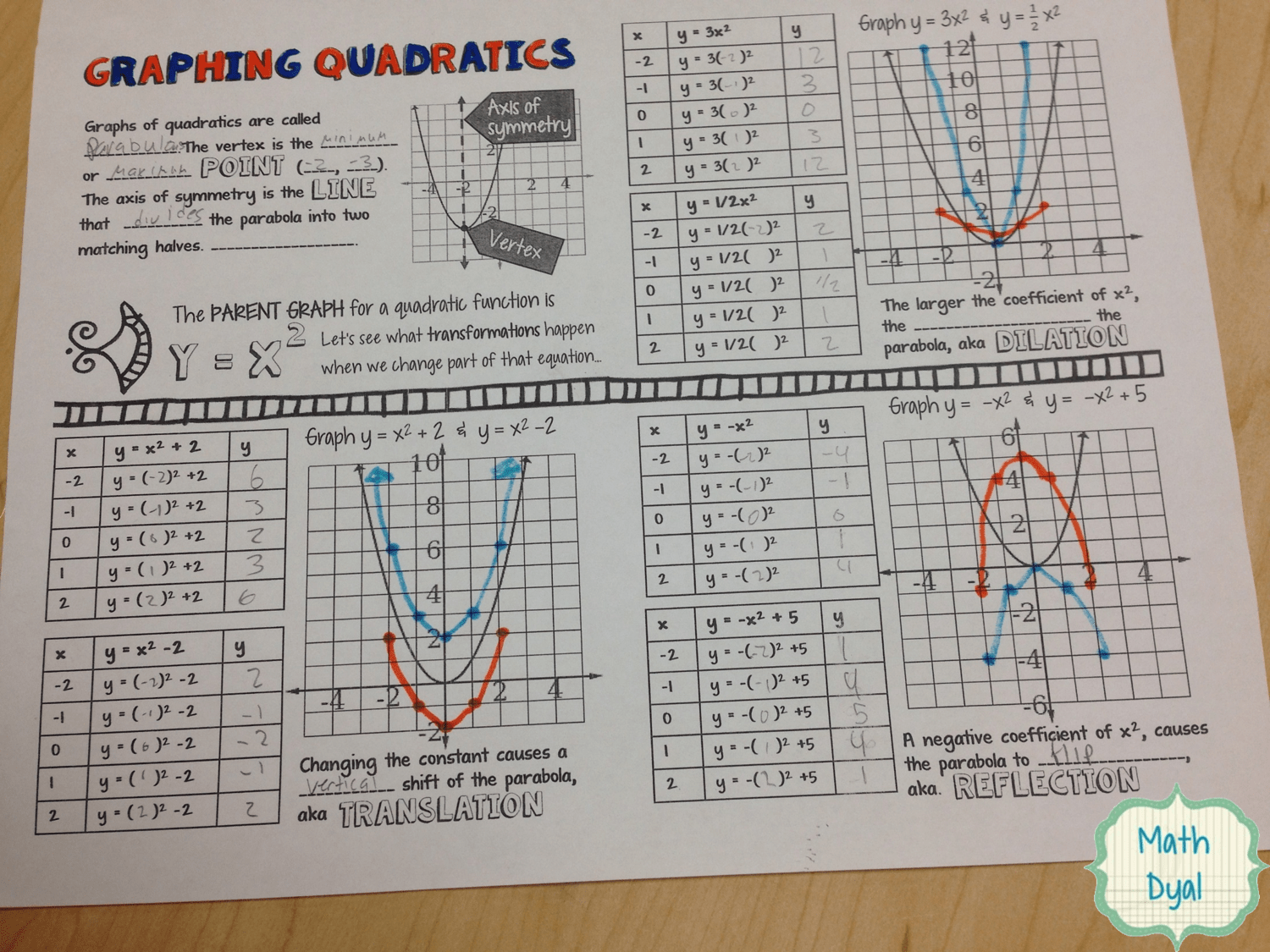 Kuta Worksheet On Parabolas