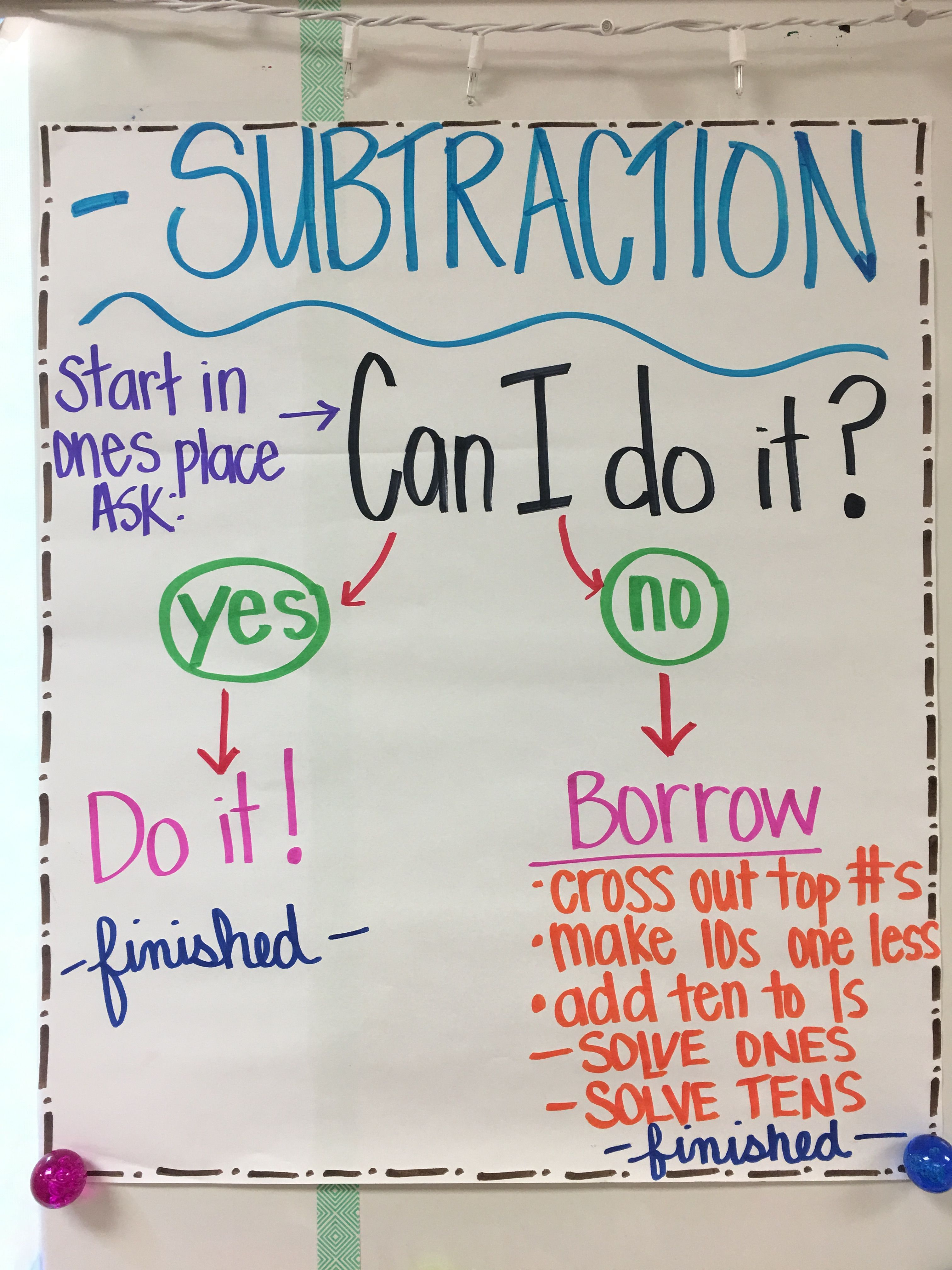 Flow Chart Anchor Chart For 2nd Grade Introduction To 2 Digit Subtraction Skool