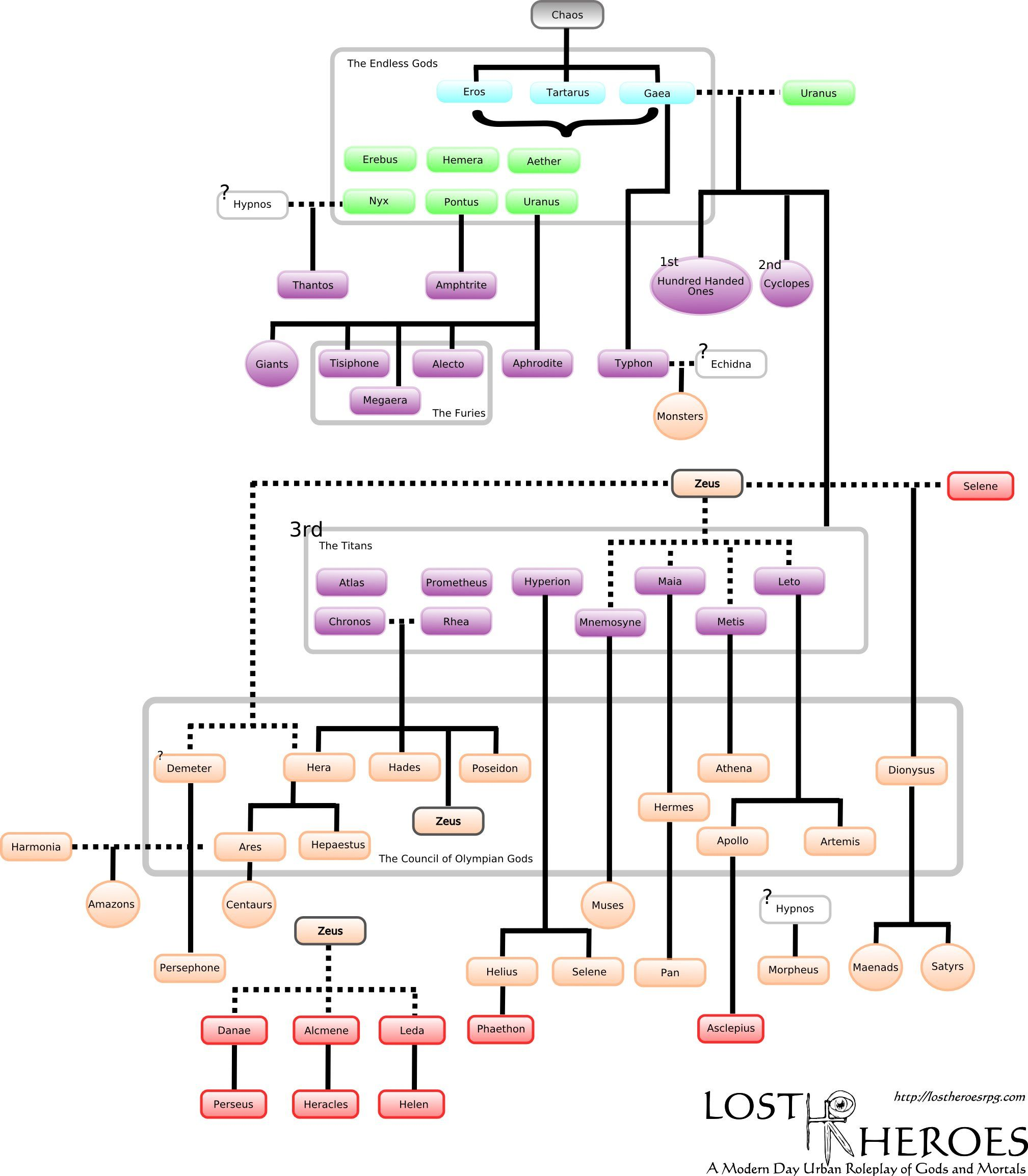 Greek Gods Family Tree
