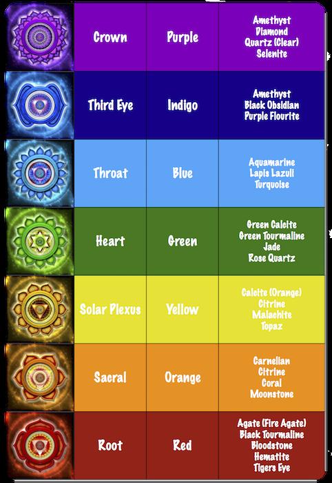 Chakra Healing Stones Chart Thank U For Reading Also