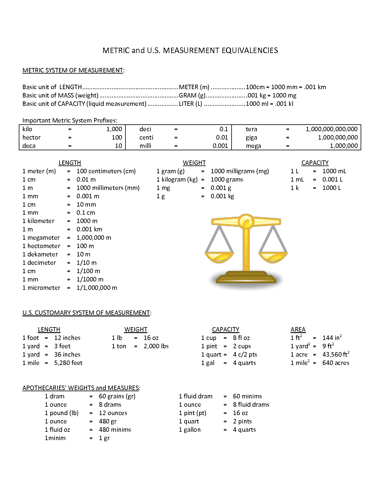 Printable Metric Conversion Table