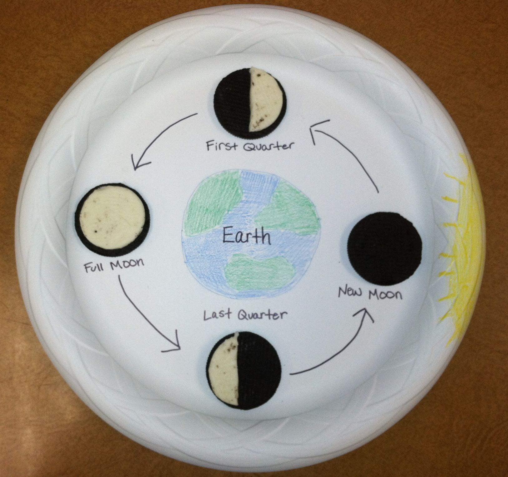 Moon Phases Project My Students Made