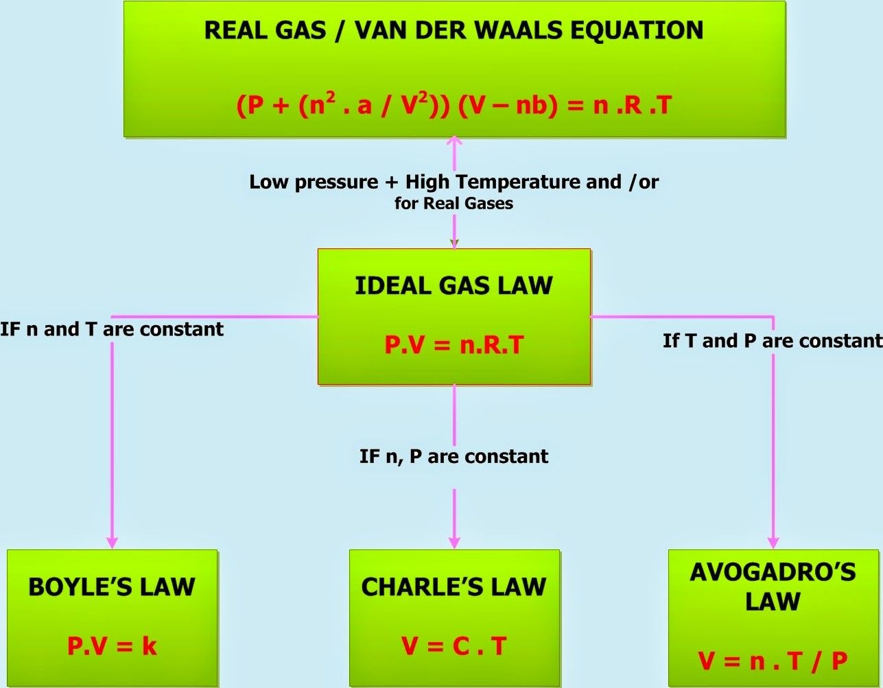 Chemistry Net Gas Laws Ideal Gas Law