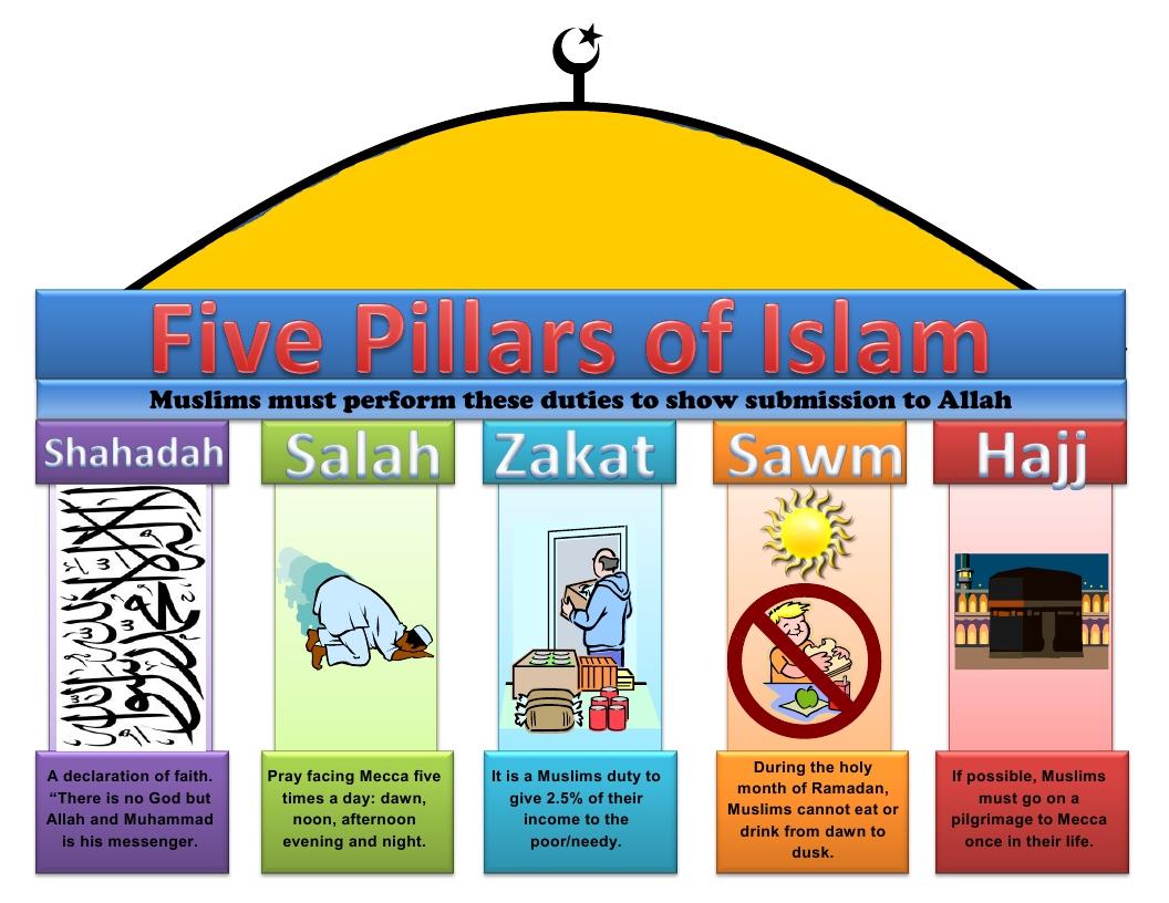Five Pillars Of Islam Fasting