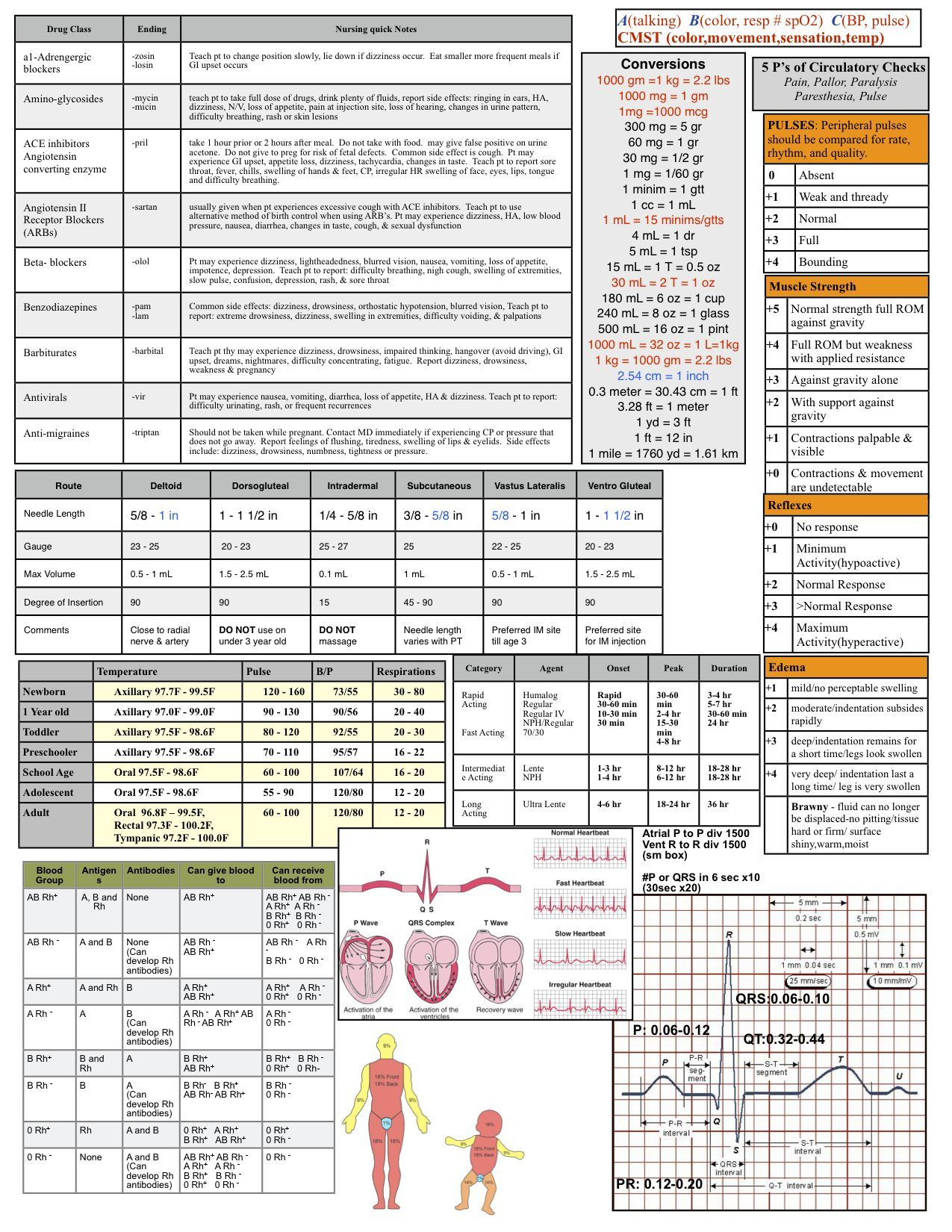 Nicu Worksheet Neonate