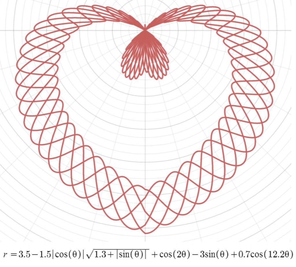 Polar Graphing Calculator Online Polar Coordinates