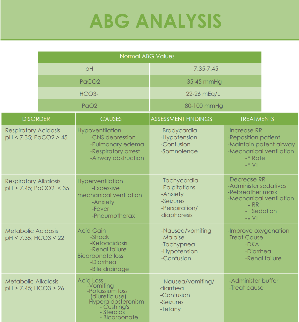 Abg Sysis Cheat Sheet