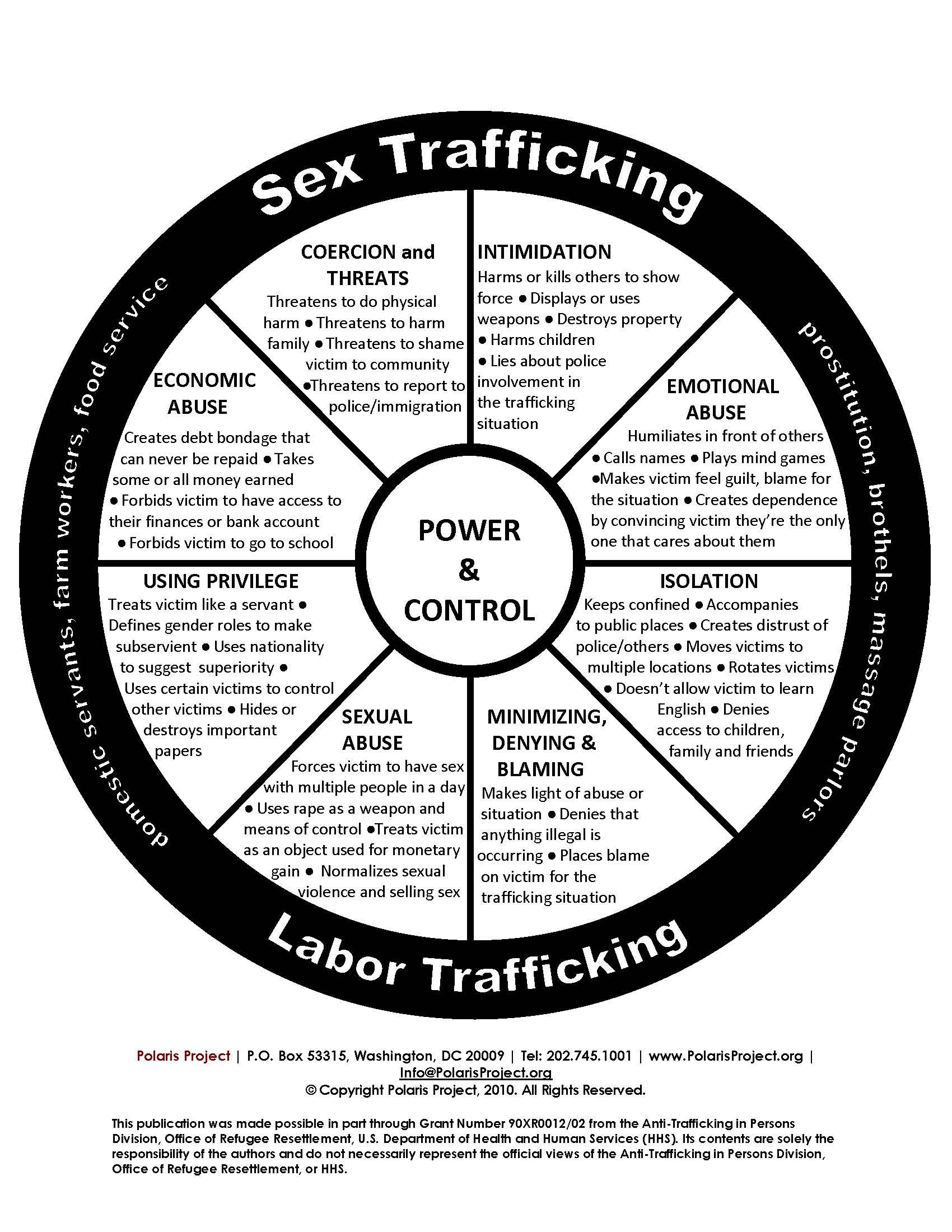 Where Does Domestic Violence Intersect Human Trafficking