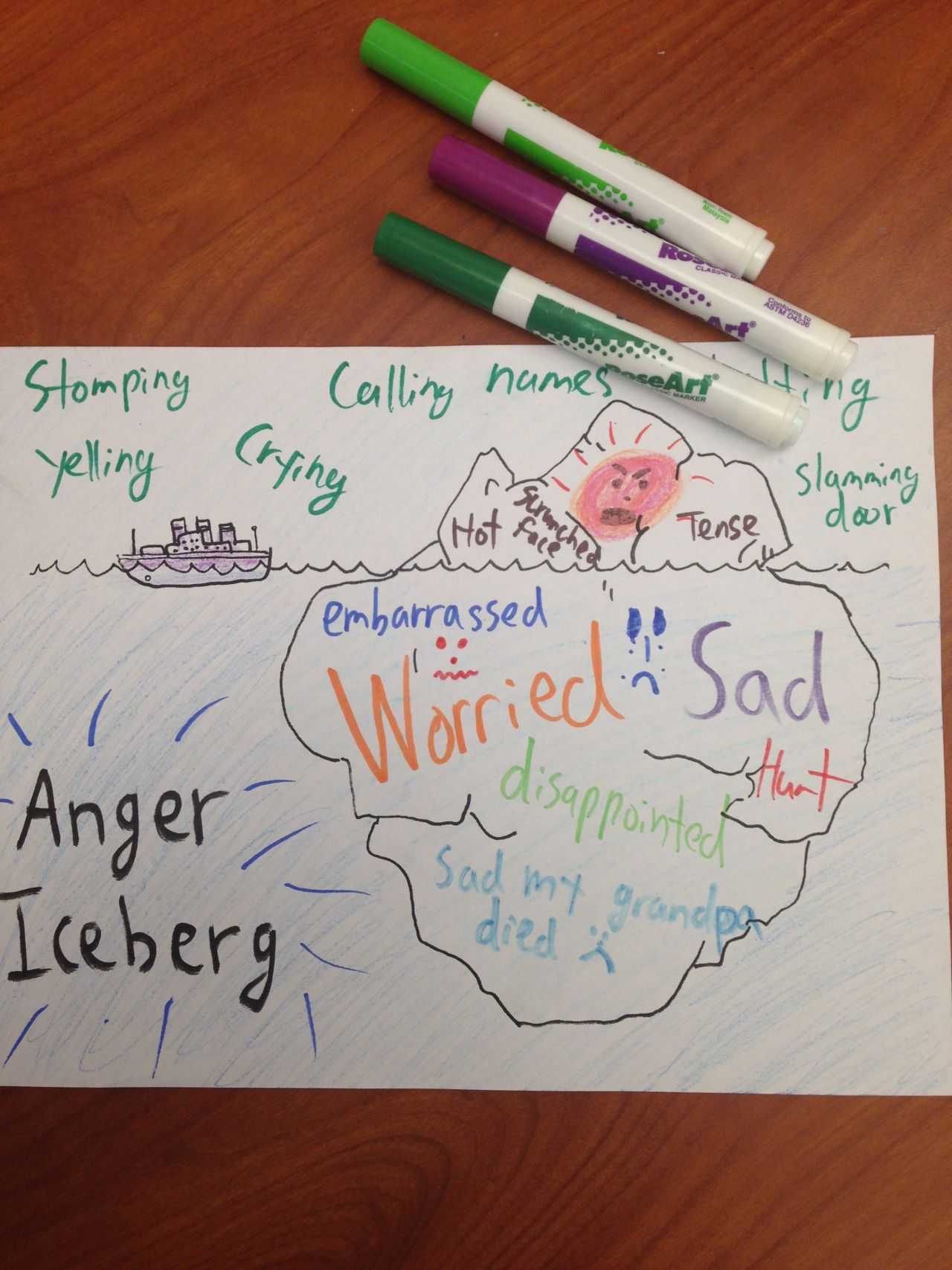 Secondary Emotions Anger Iceberg Click Here For A Free